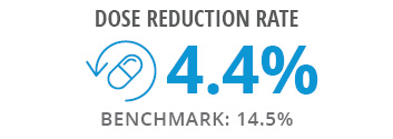 Dose Reduction Graphic