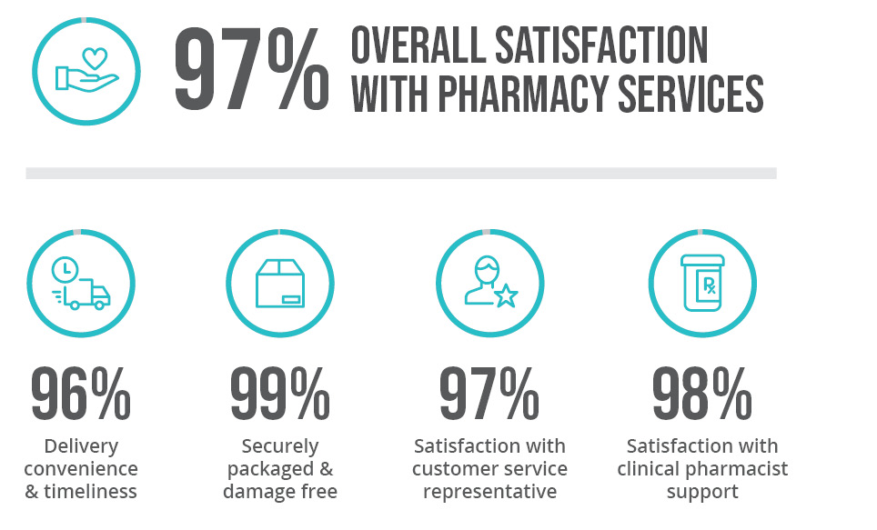 Patient Satisfaction Stats Graphic